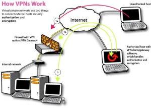 گزارشی در رابطه با امنیت فیلترشکن ها / تفاوت بین وی پی ان و ساکس